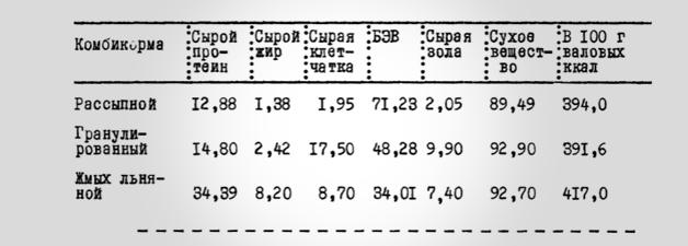 Баранцева Э Д Диссертация Структура и питательная ценность  Химический состав комбикормов и жмыха в %